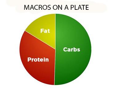 Macros Distribution on the Plate